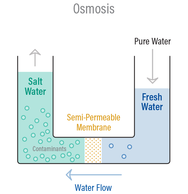 Puretec Industrial Water | What is Reverse Osmosis?