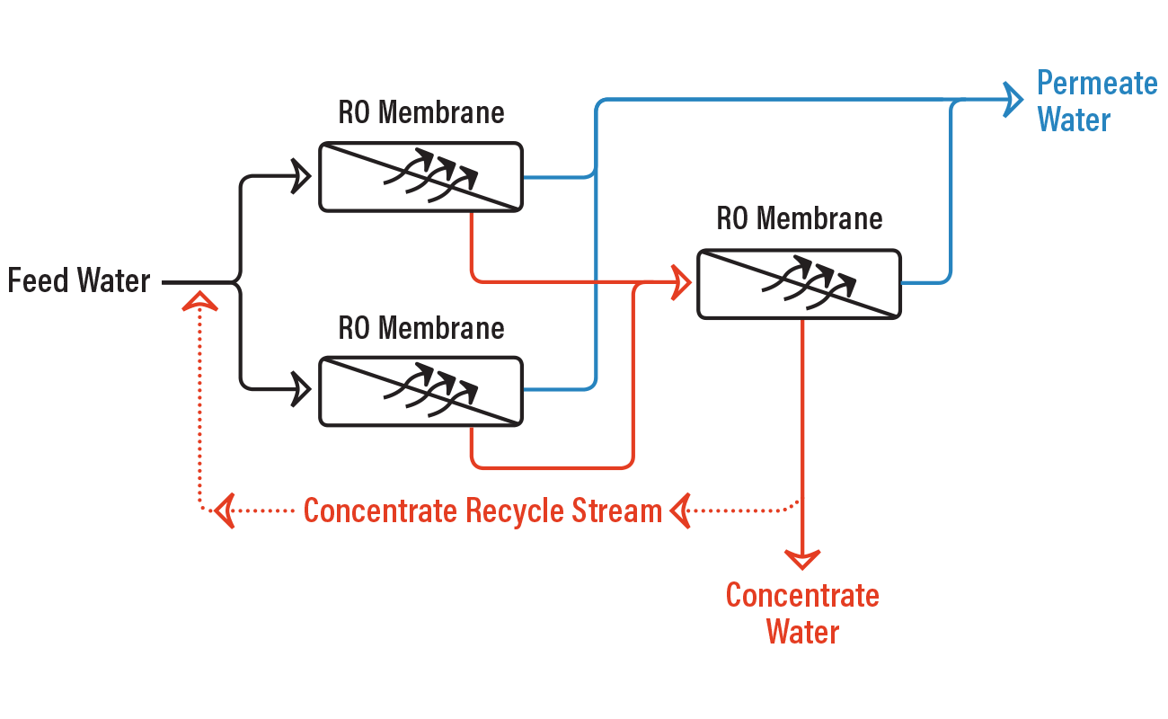 ro concentrate recycle