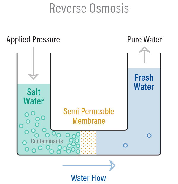 Puretec Industrial Water What Is Reverse Osmosis